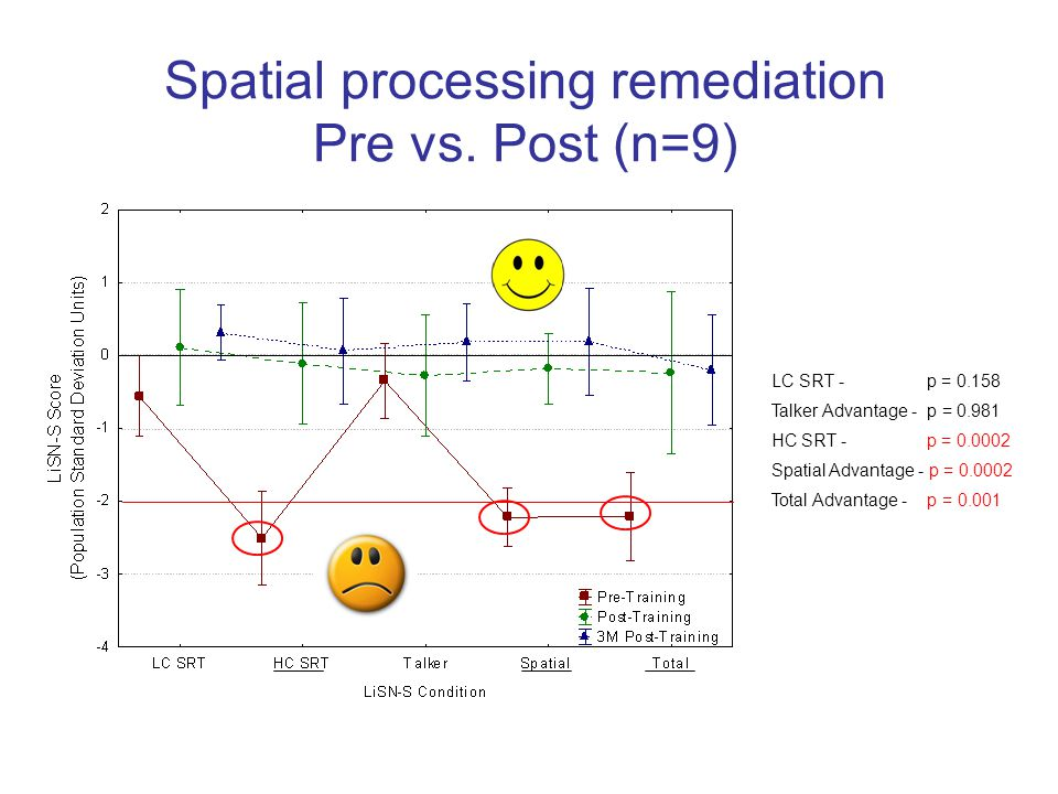 Spatial processing remediation Pre vs. Post (n=9)