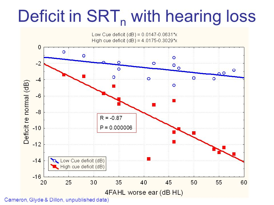 Deficit in SRTn with hearing loss