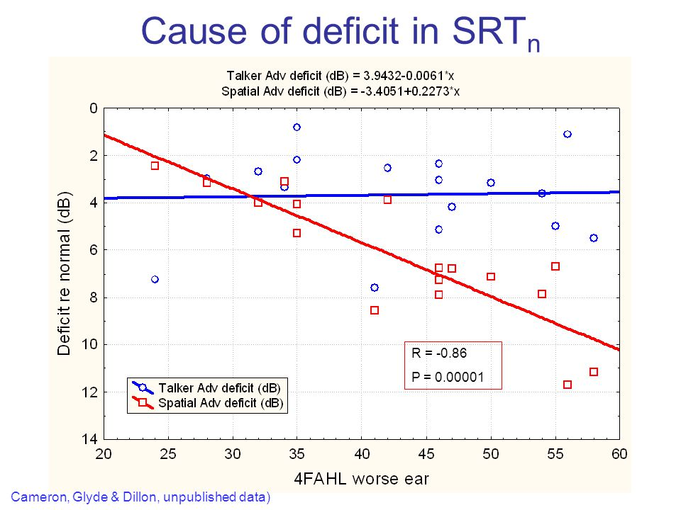 Cause of deficit in SRTn