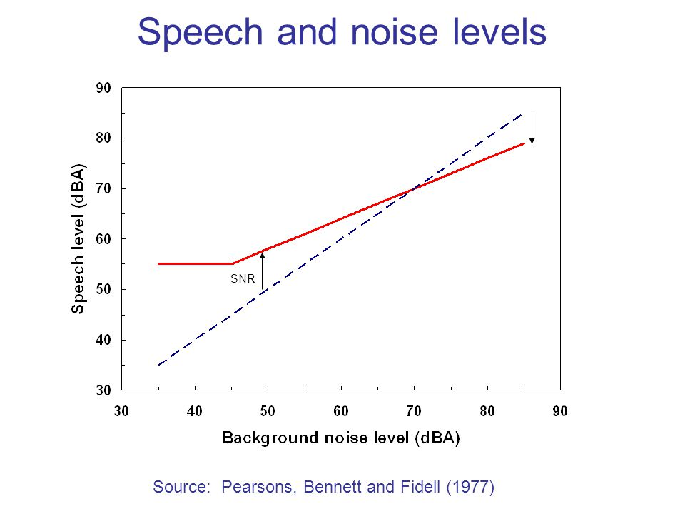 Speech and noise levels