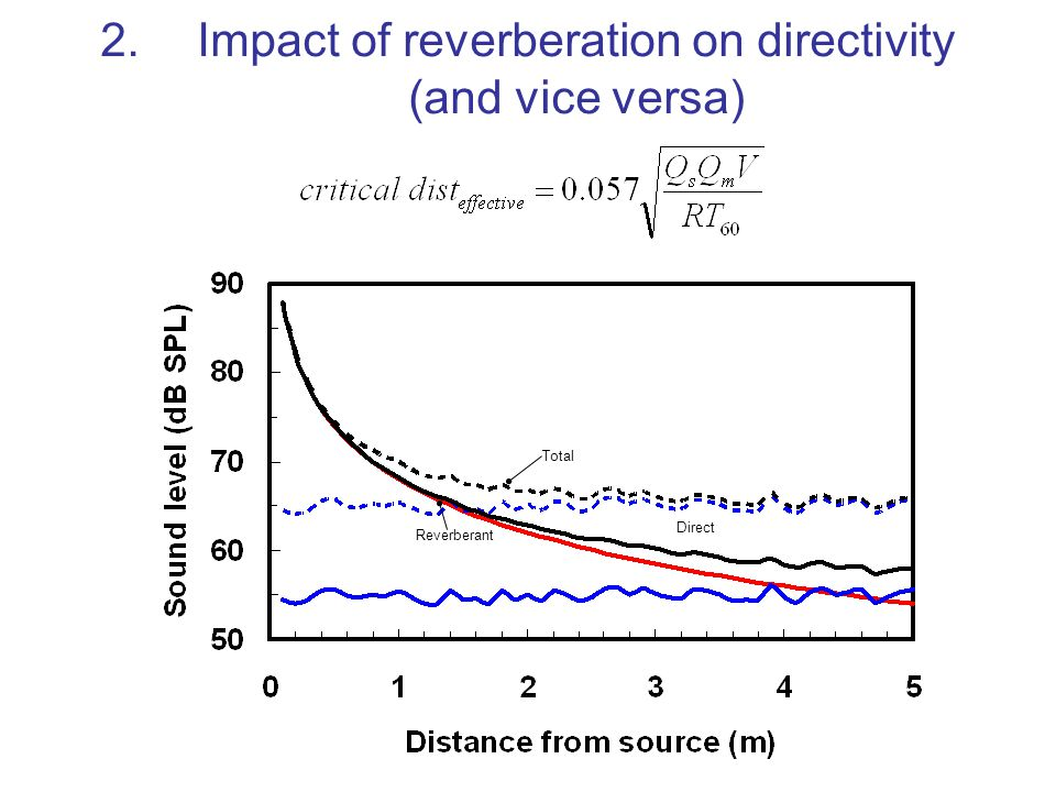 Impact of reverberation on directivity (and vice versa)