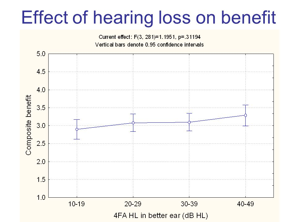 Effect of hearing loss on benefit