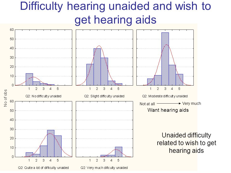 Difficulty hearing unaided and wish to get hearing aids