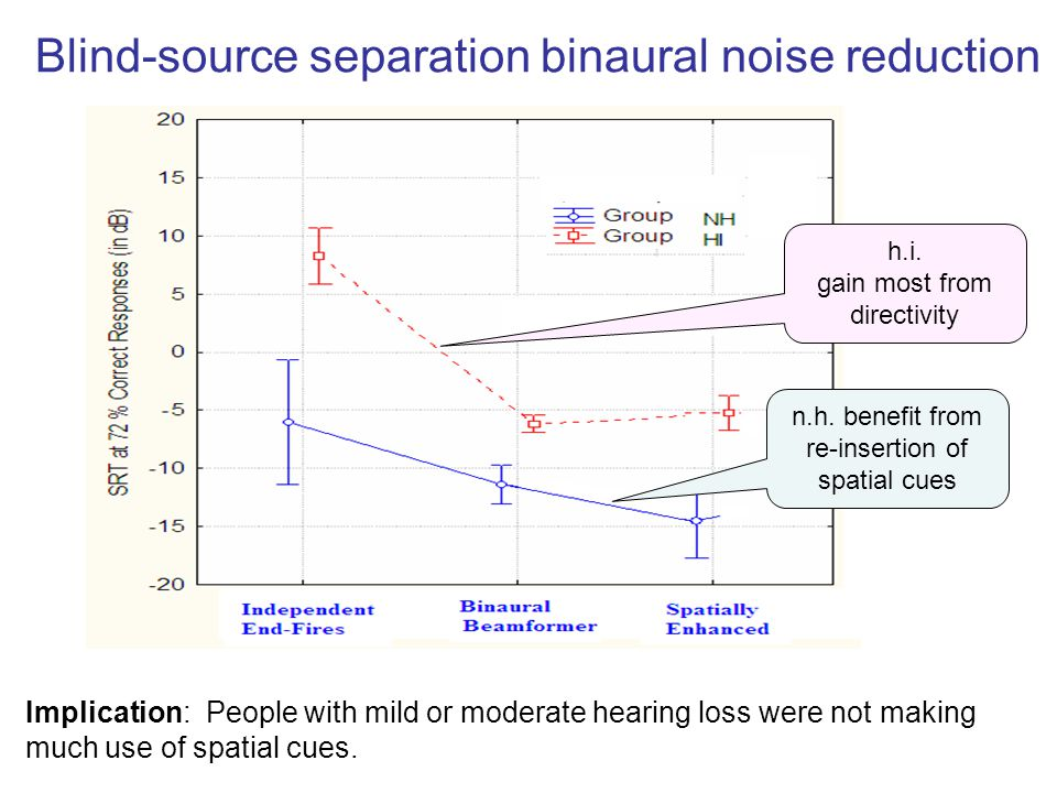 Blind-source separation binaural noise reduction