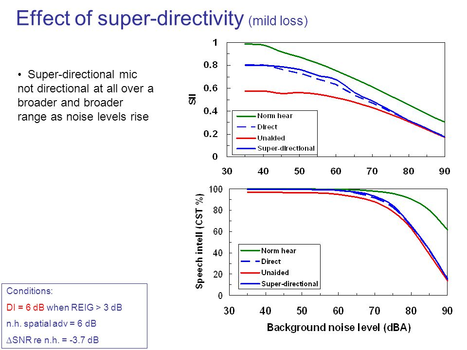Effect of super-directivity (mild loss)
