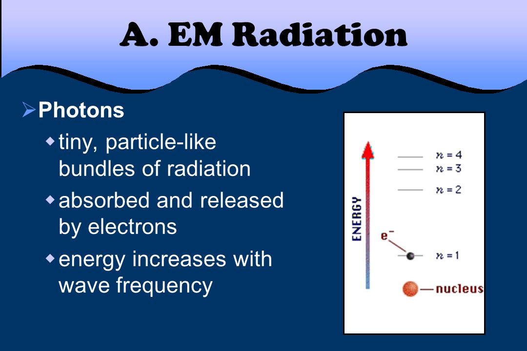 A. EM Radiation Photons tiny, particle-like bundles of radiation