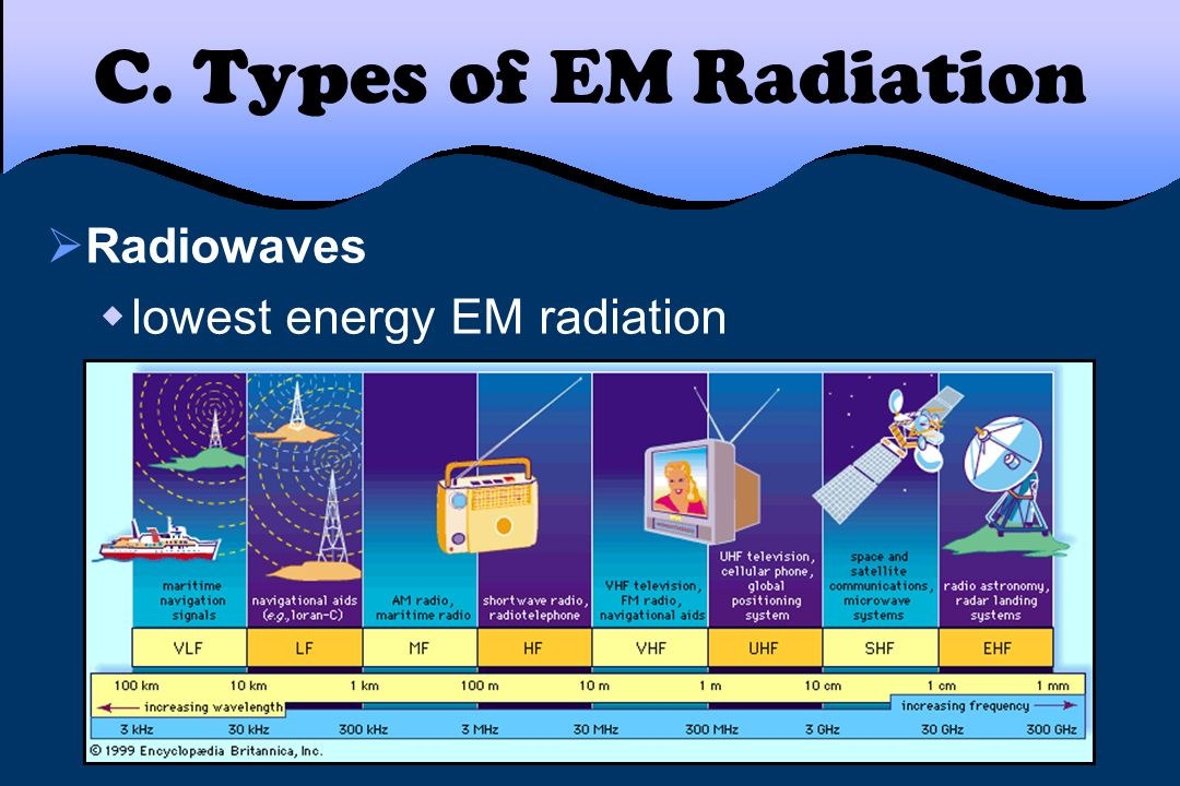 C. Types of EM Radiation Radiowaves lowest energy EM radiation