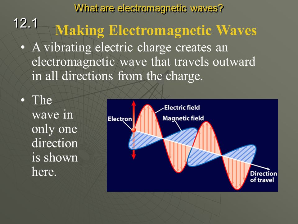 Making Electromagnetic Waves