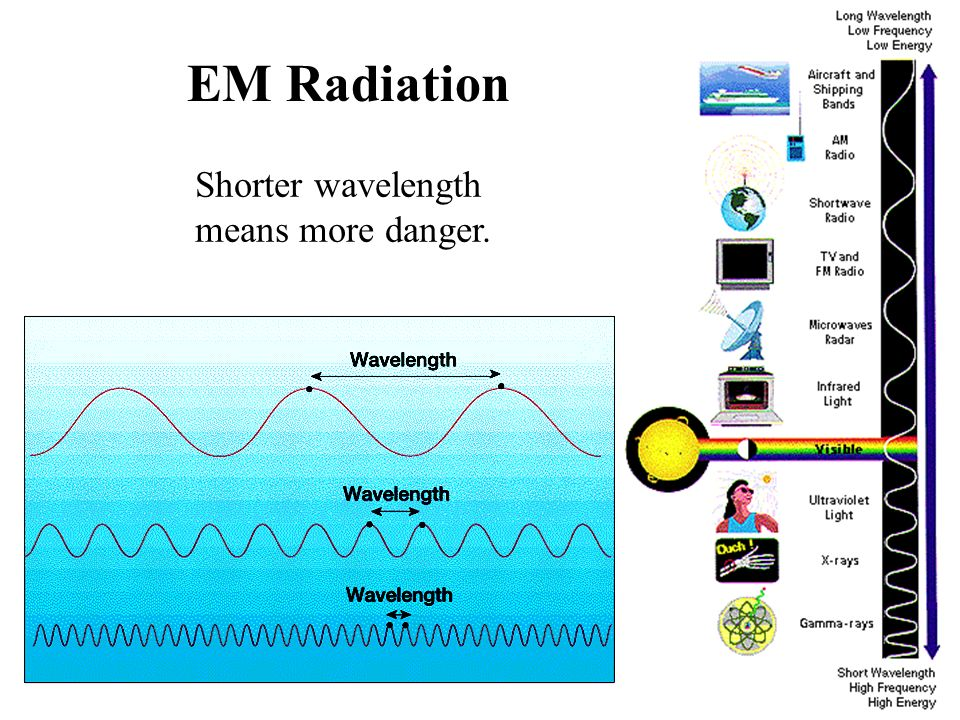 EM Radiation Shorter wavelength means more danger.