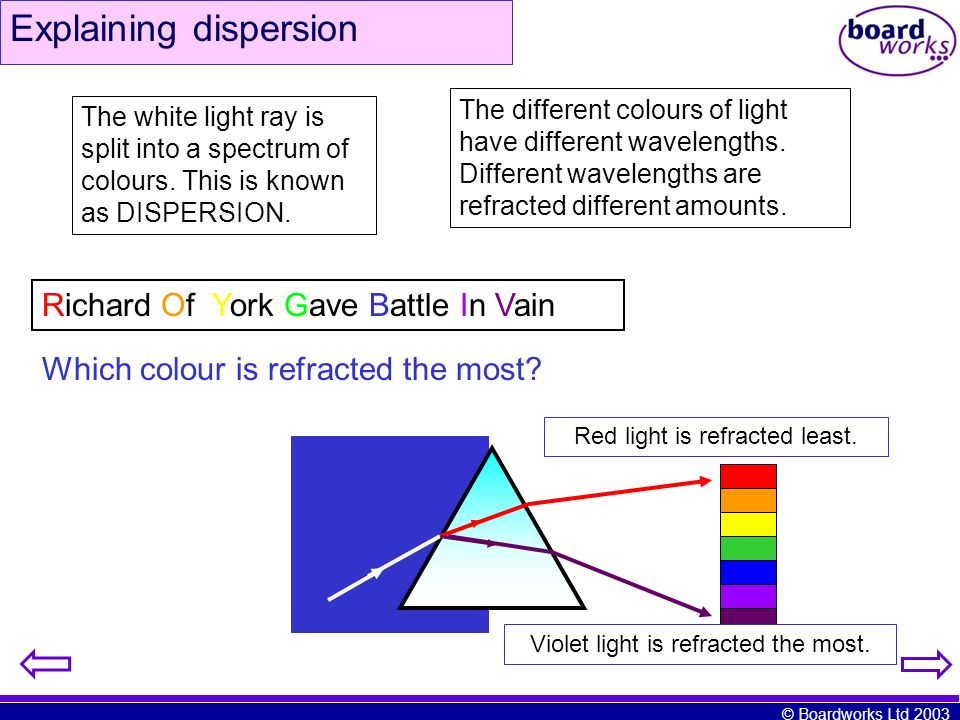 Explaining dispersion