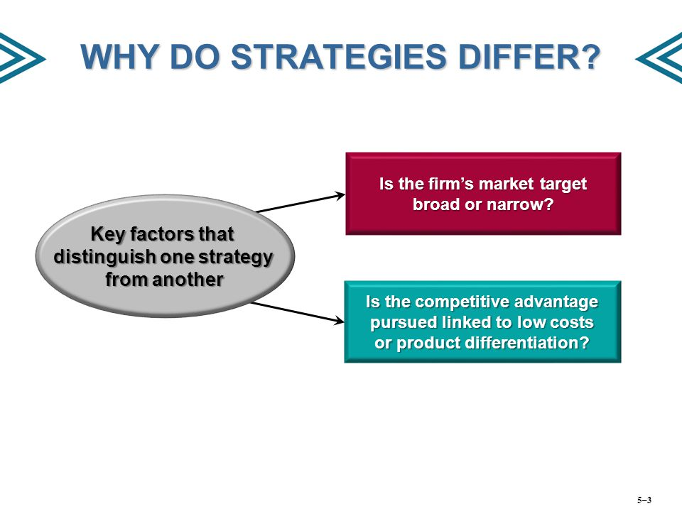 WHY DO STRATEGIES DIFFER