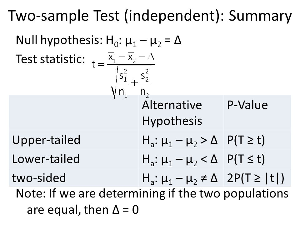Two-sample Test (independent): Summary