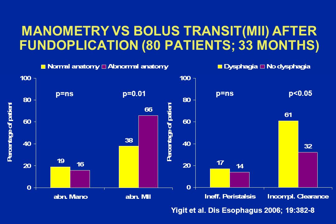 MANOMETRY VS BOLUS TRANSIT(MII) AFTER FUNDOPLICATION (80 PATIENTS; 33 MONTHS)