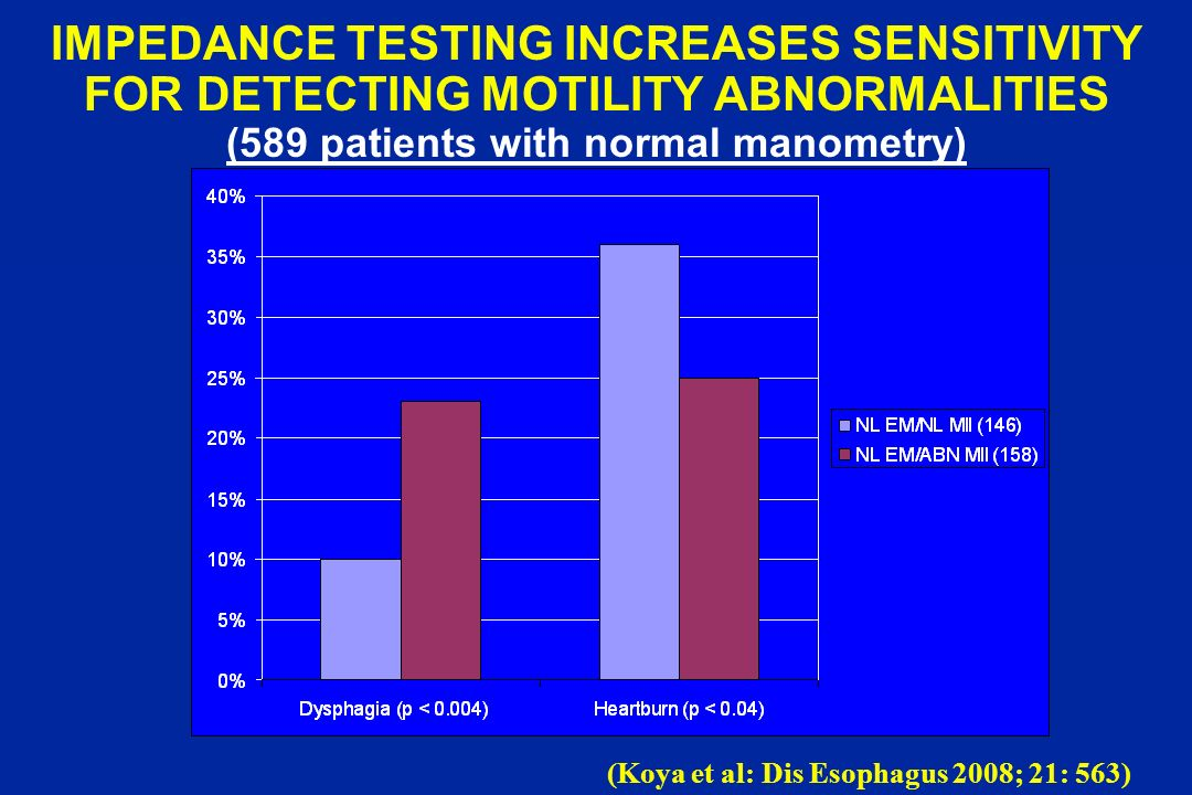 IMPEDANCE TESTING INCREASES SENSITIVITY FOR DETECTING MOTILITY ABNORMALITIES (589 patients with normal manometry)