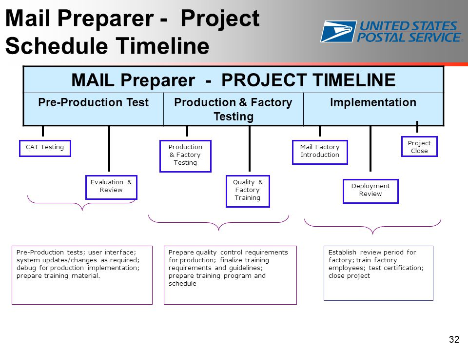 MAIL Preparer - PROJECT TIMELINE Production & Factory Testing