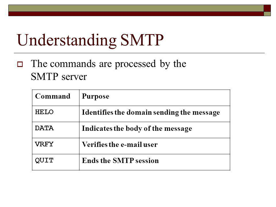 Understanding SMTP The commands are processed by the SMTP server