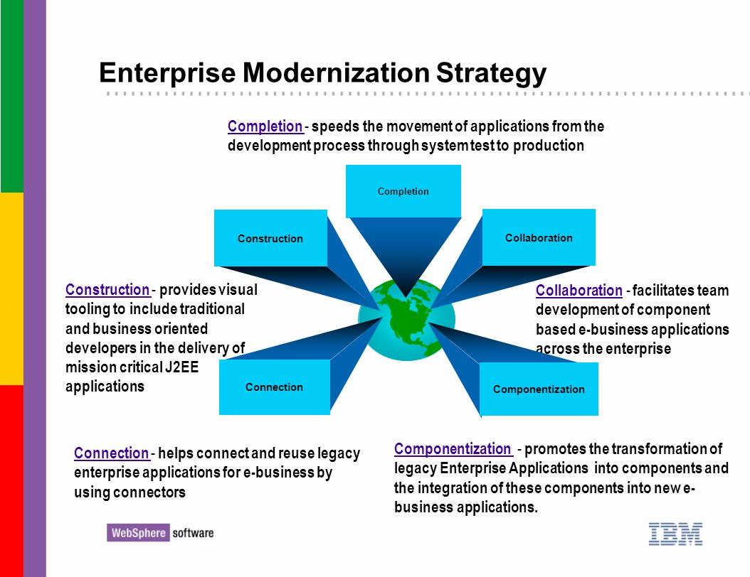 Enterprise Modernization Strategy