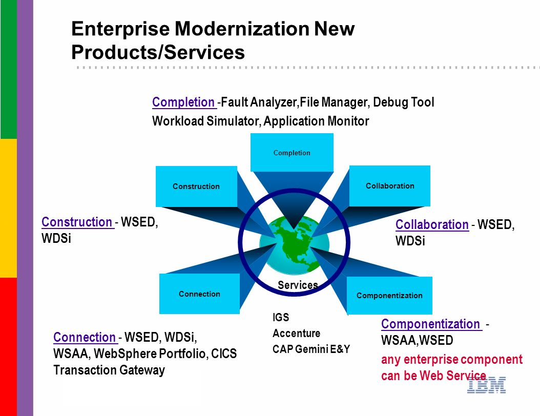 Enterprise Modernization New Products/Services
