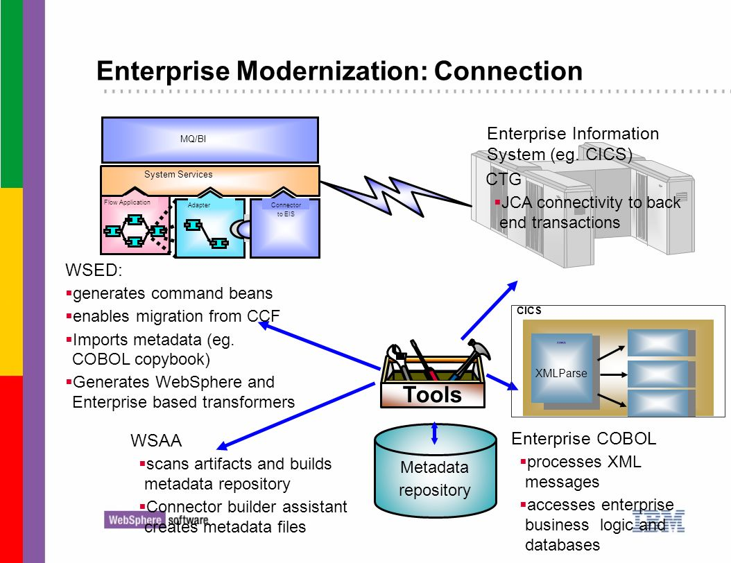 Enterprise Modernization: Connection