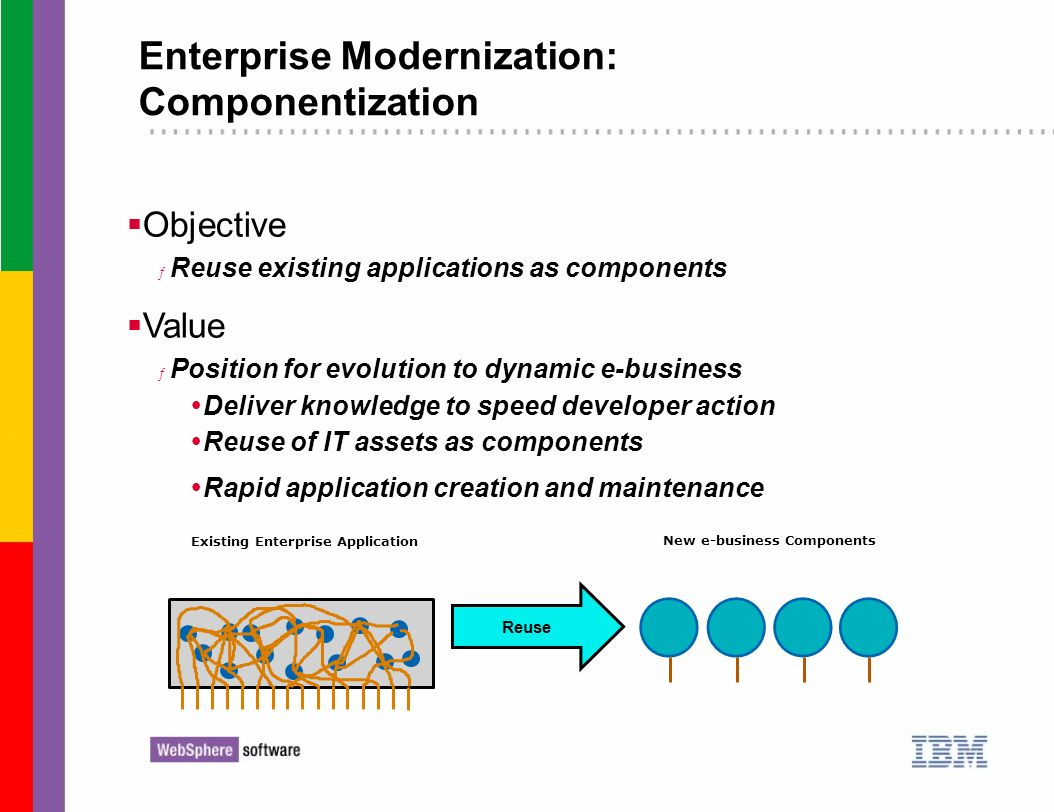 Existing Enterprise Application New e-business Components