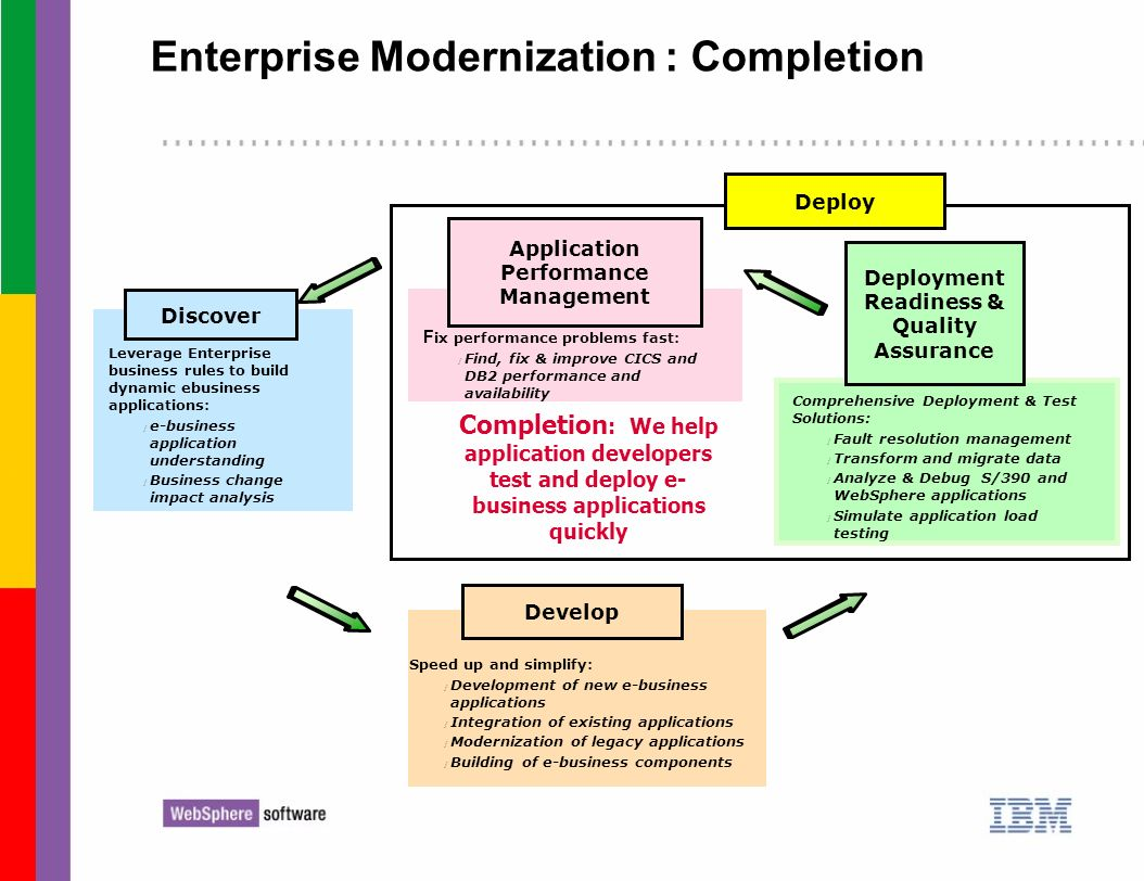 Enterprise Modernization : Completion