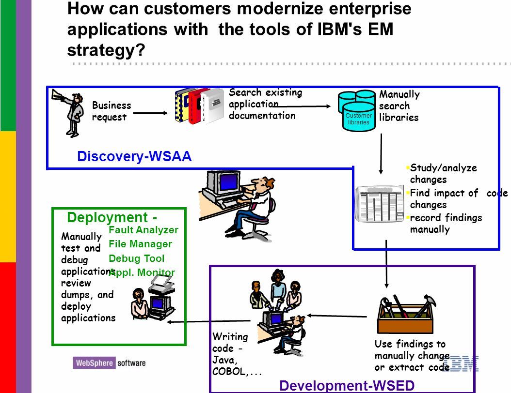How can customers modernize enterprise applications with the tools of IBM s EM strategy