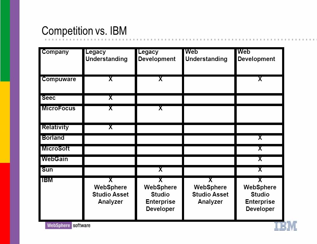 Competition vs. IBM Company. Legacy Understanding. Legacy Development. Web Understanding. Web Development.