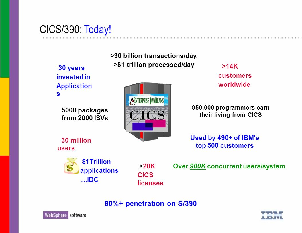 CICS/390: Today! >14K 30 years 30 million users