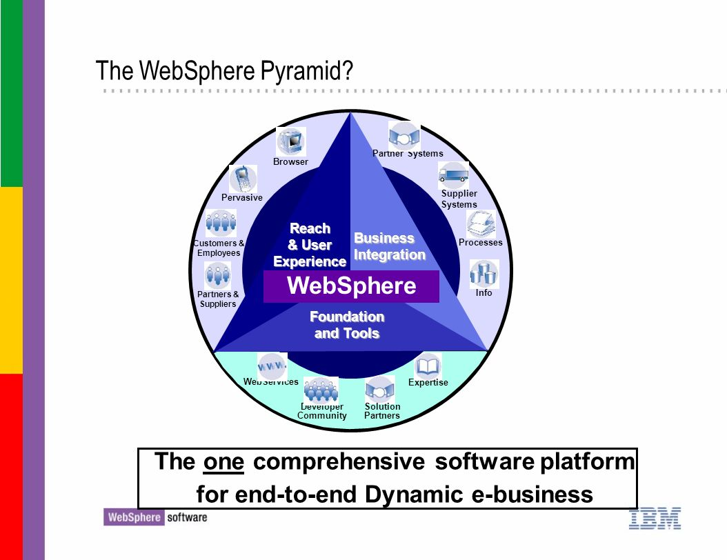 The WebSphere Pyramid WebSphere