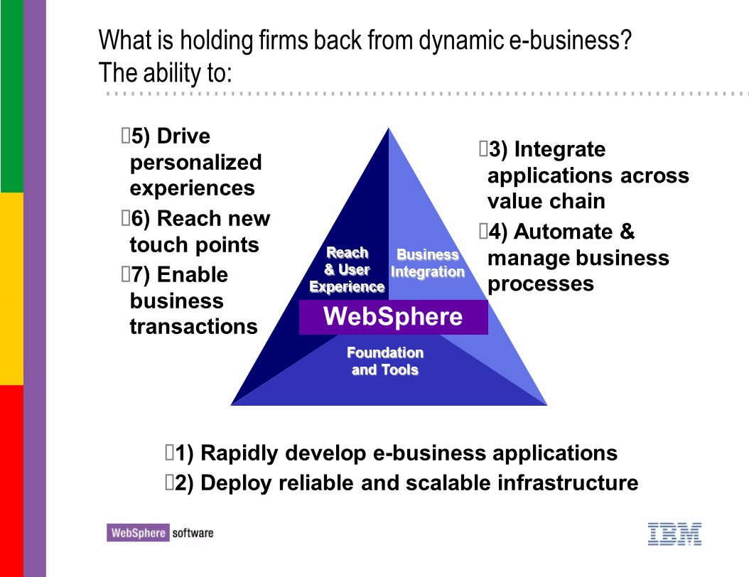 What is holding firms back from dynamic e-business The ability to: