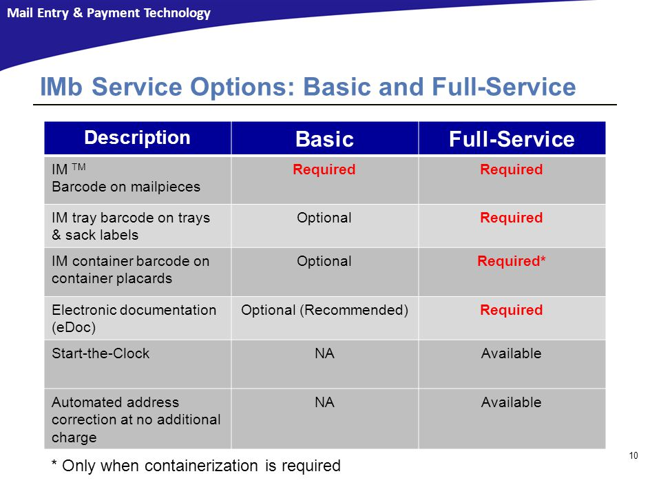 IMb Service Options: Basic and Full-Service