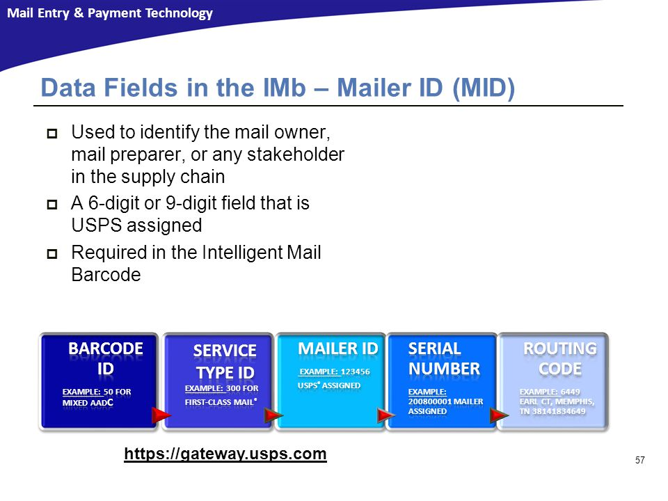 Data Fields in the IMb – Mailer ID (MID)