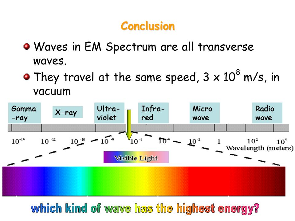 which kind of wave has the highest energy