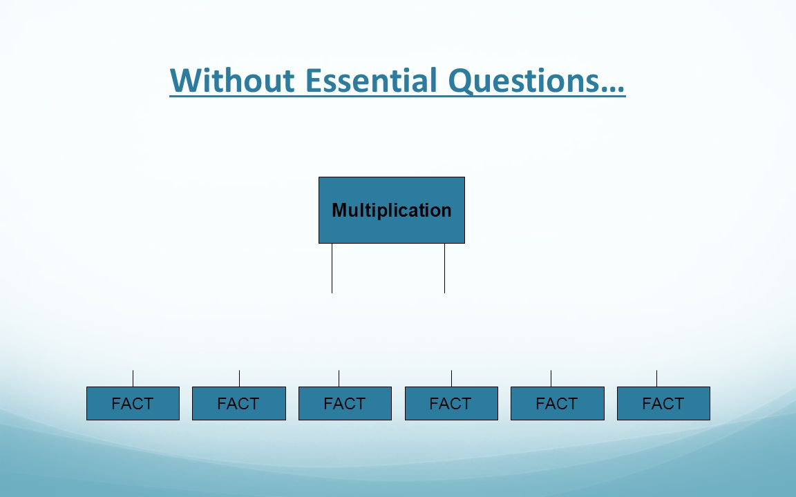 Without Essential Questions…