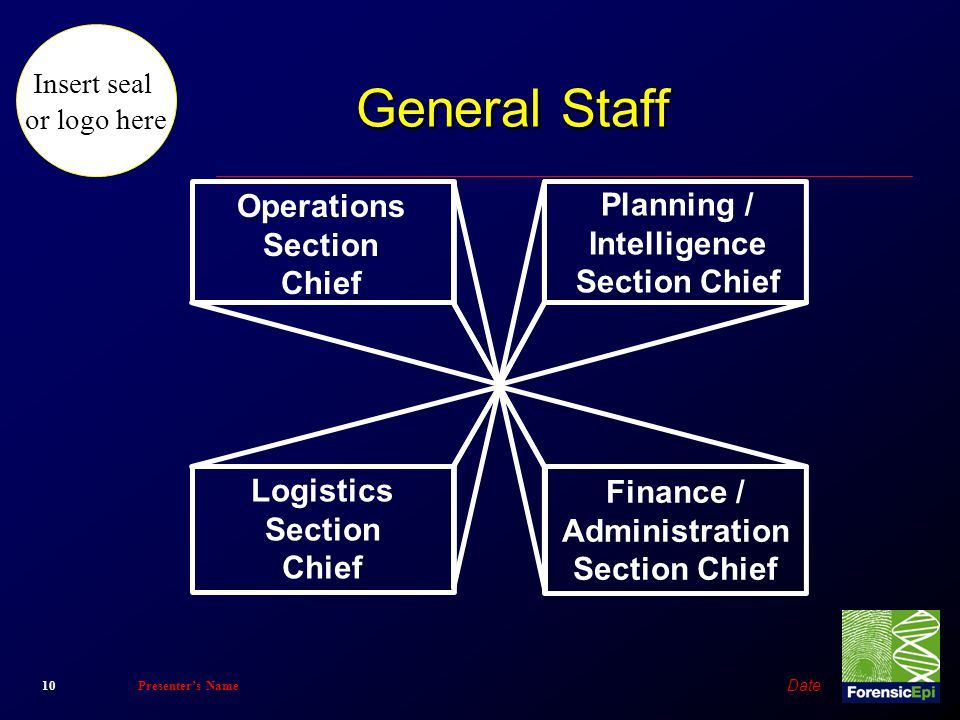 General Staff Operations Planning / Section Intelligence Chief