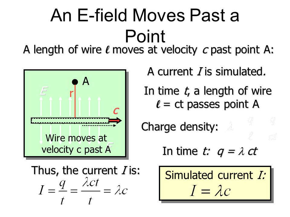 An E-field Moves Past a Point