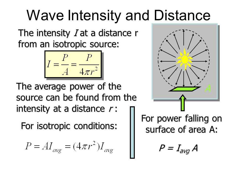 Wave Intensity and Distance