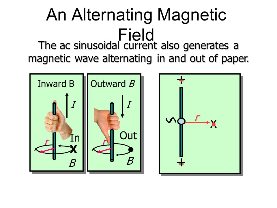 An Alternating Magnetic Field