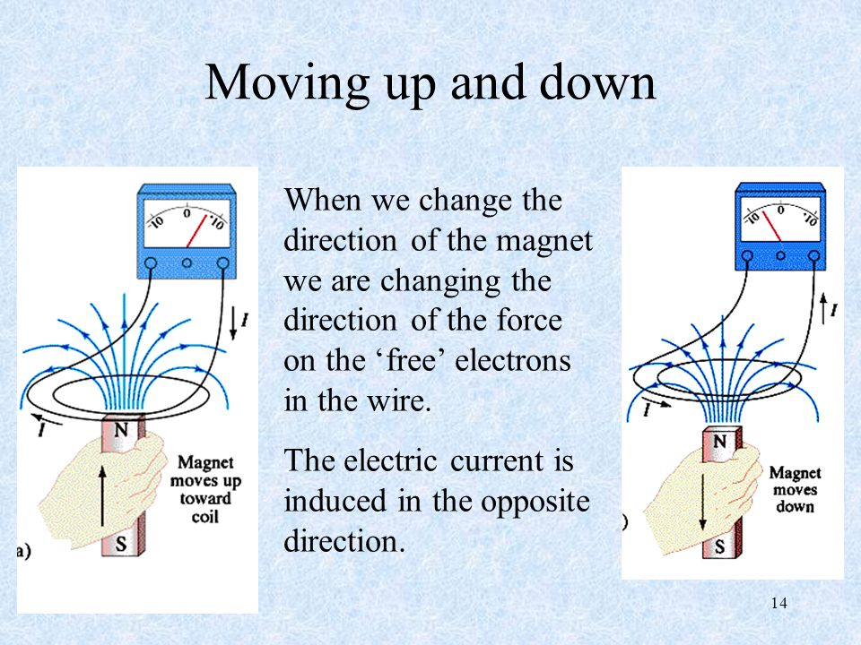 Moving up and down When we change the direction of the magnet we are changing the direction of the force on the 'free' electrons in the wire.