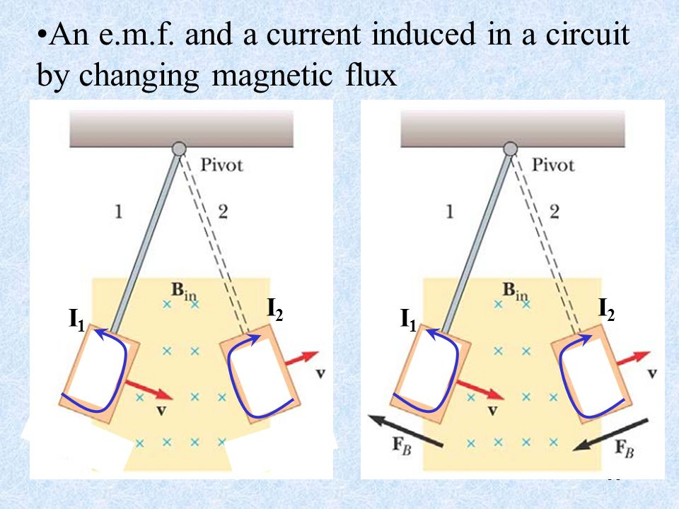An e.m.f. and a current induced in a circuit by changing magnetic flux