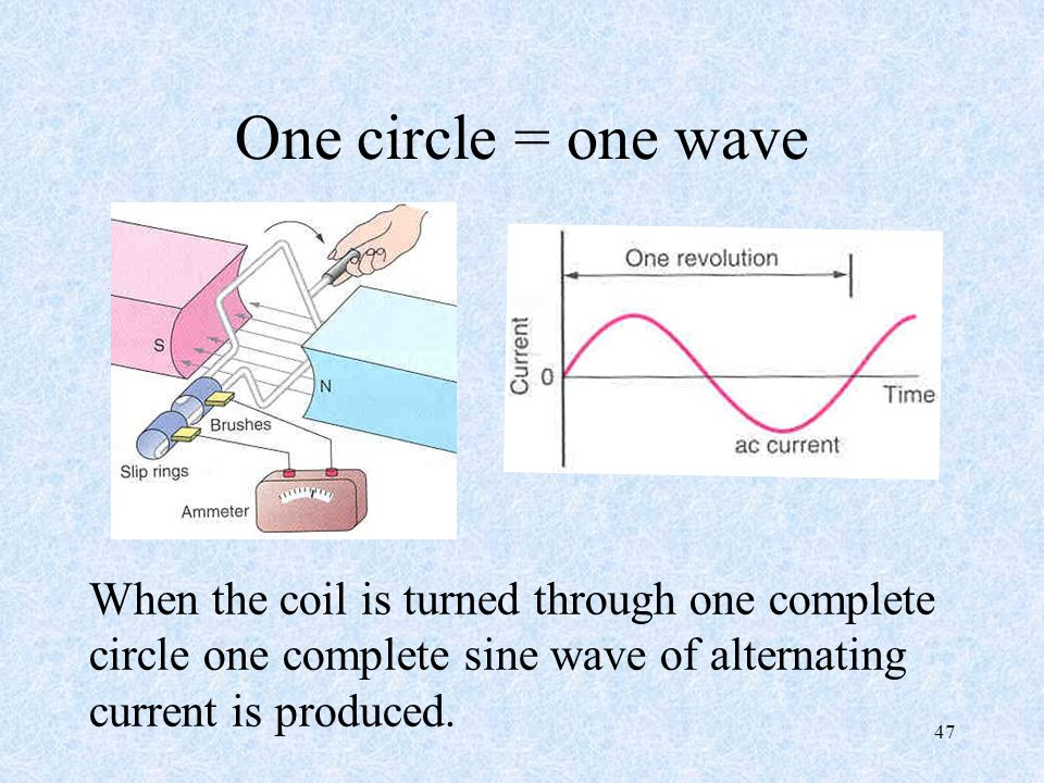 One circle = one wave When the coil is turned through one complete circle one complete sine wave of alternating current is produced.