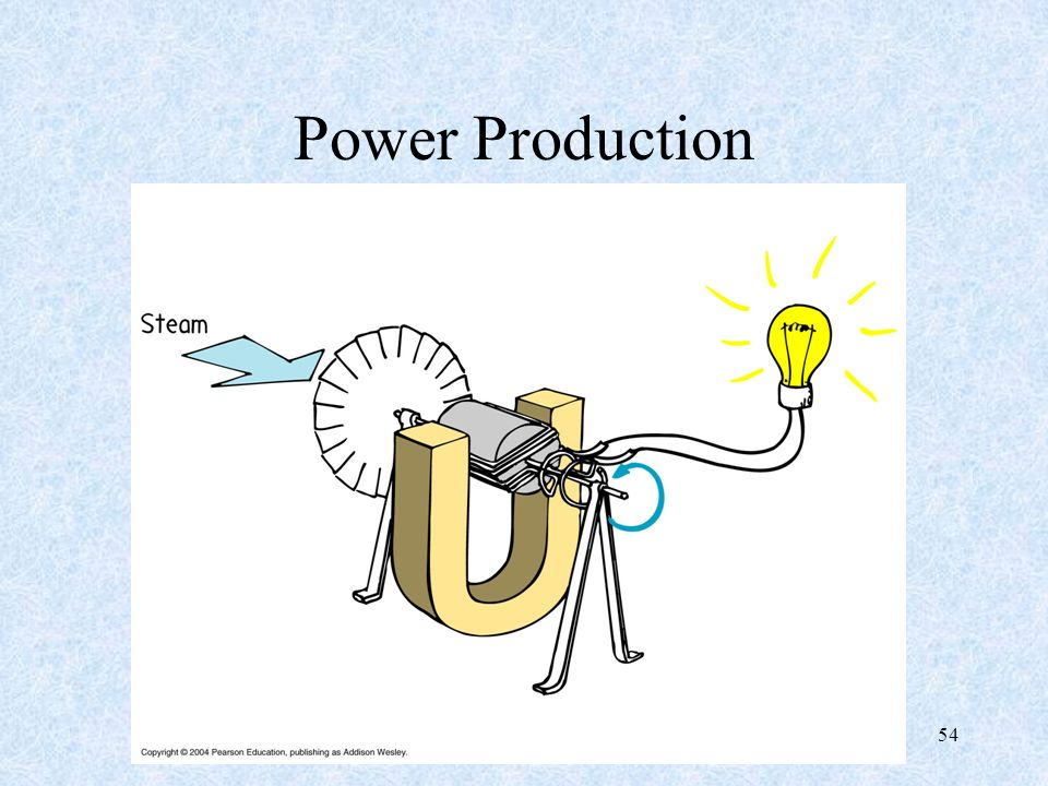 Power Production 54