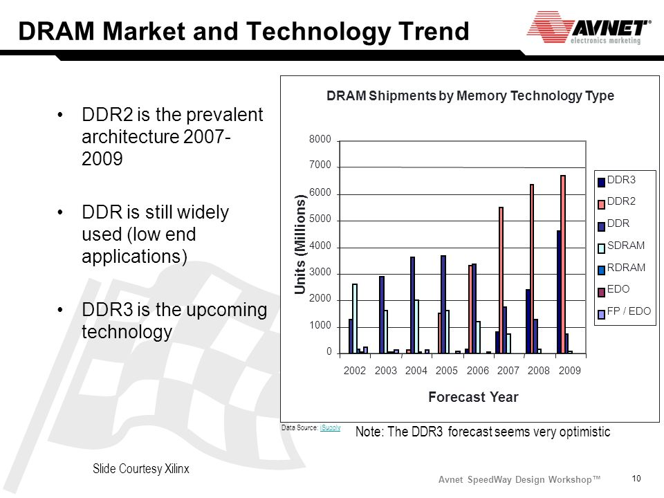 DRAM Market and Technology Trend