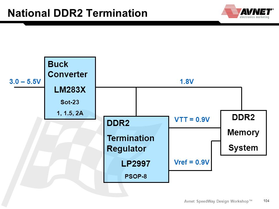 National DDR2 Termination