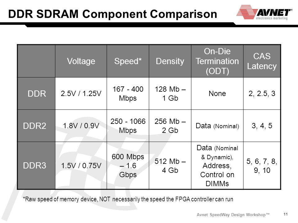 DDR SDRAM Component Comparison