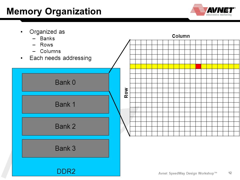 Memory Organization Bank 0 Bank 1 Bank 2 Bank 3 DDR2 Organized as
