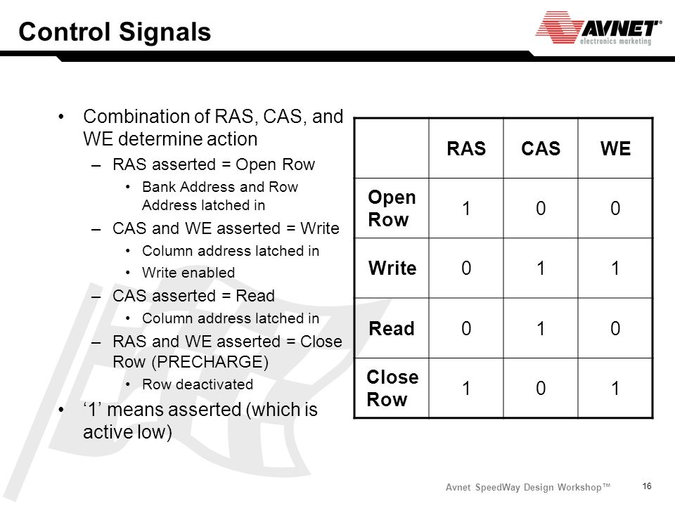 Control Signals Combination of RAS, CAS, and WE determine action
