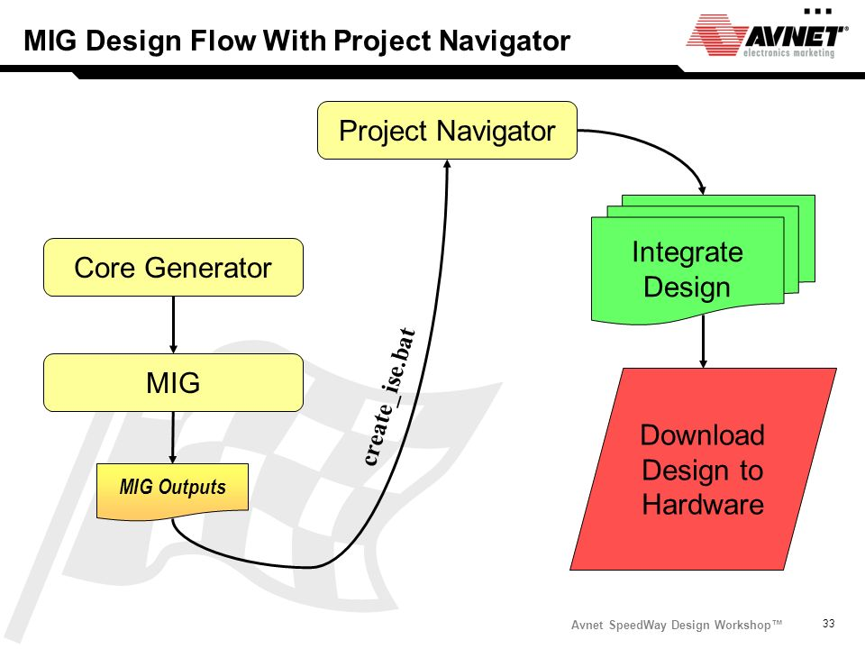 MIG Design Flow With Project Navigator
