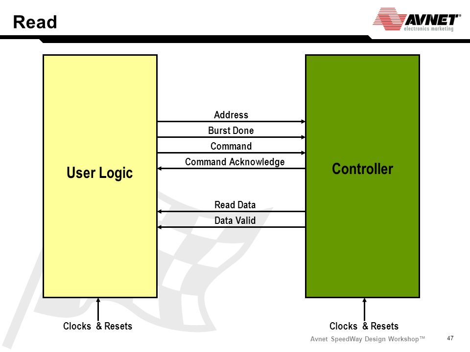 Read Controller User Logic Address Burst Done Command