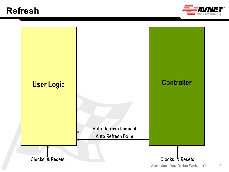 Refresh Controller User Logic Auto Refresh Request Auto Refresh Done